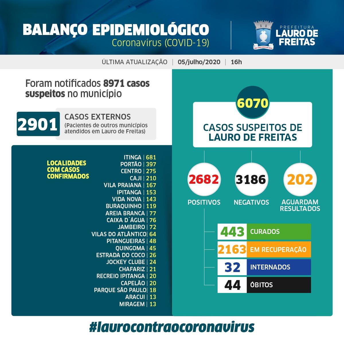Lauro de Freitas registra 2682 casos de coronavírus com 443 pessoas curadas