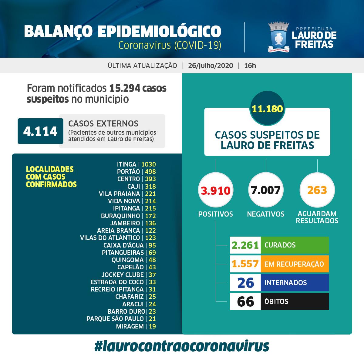 Lauro de Freitas tem 2.261 pessoas curadas da Covid-19; veja casos por bairro