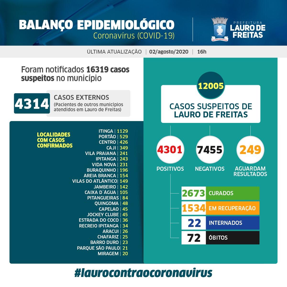 Lauro de Freitas registra neste domingo (2), 4.301 casos positivos da Covid-19. Desses, 2.673 pessoas já estão curadas