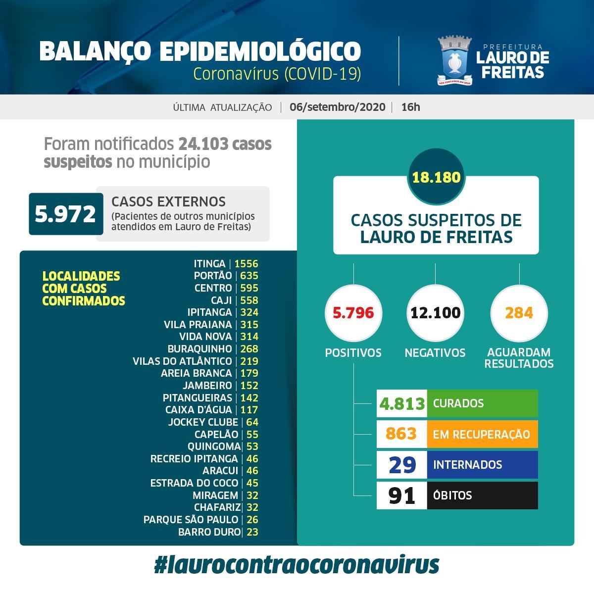 Lauro de Freitas registra 5.796 casos da Covid-19, sendo que desses, 4.813 pessoas já estão curadas