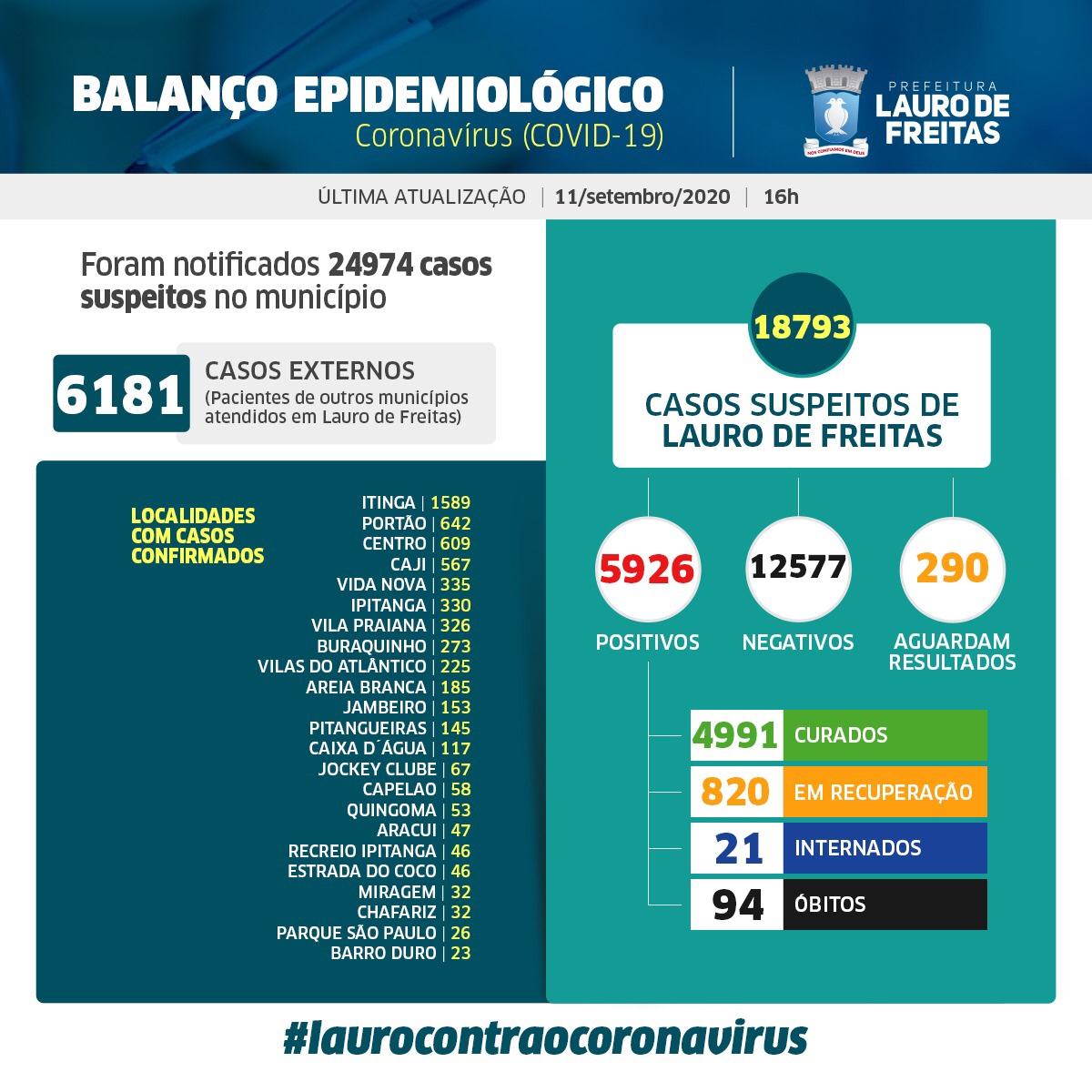 Lauro de Freitas registra 5.926 casos da Covid-19, com 4.991 pessoas curadas e 94 vidas perdidas