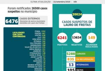 Lauro de Freitas registra 6.241 casos da Covid-19, sendo que desses, 5.288 pessoas já estão curadas