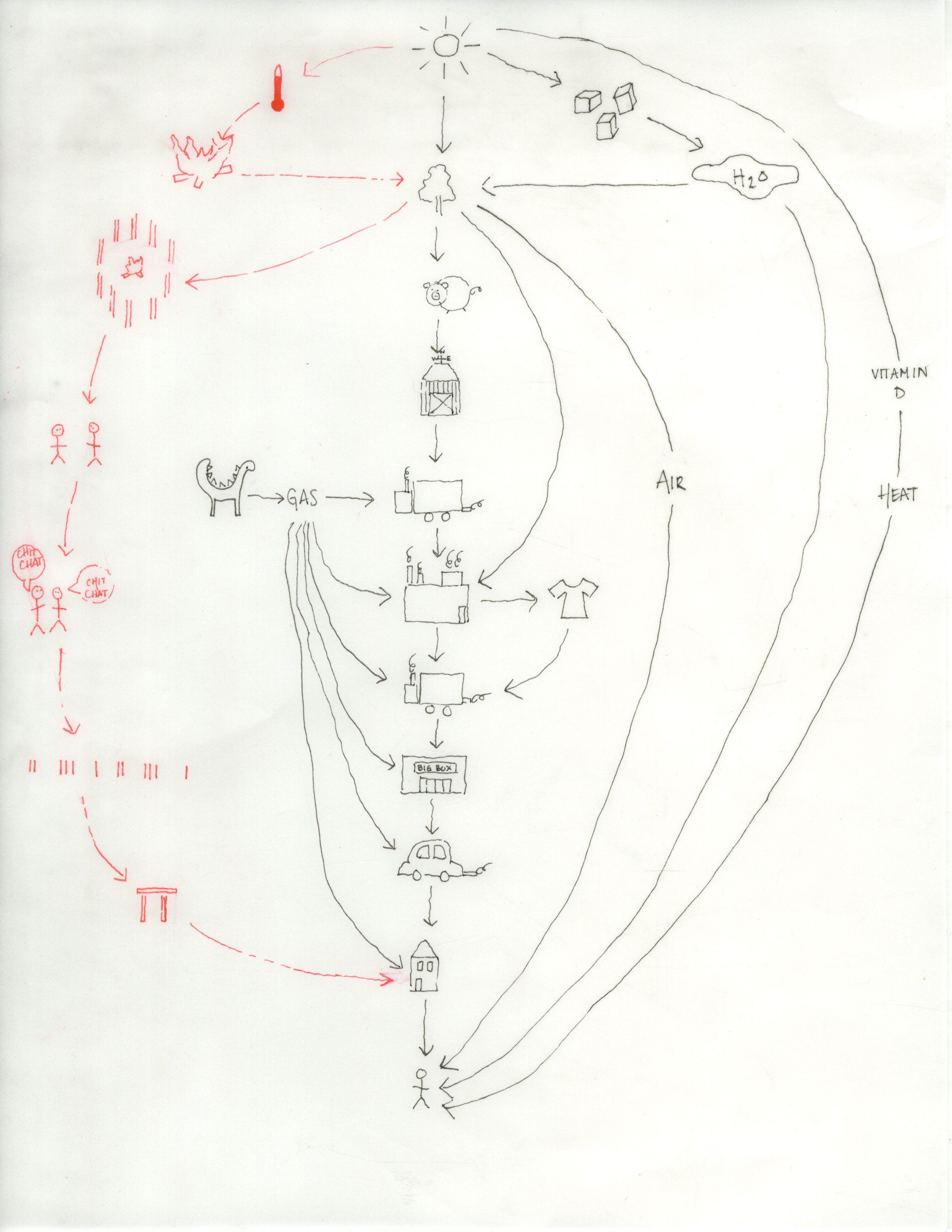 Sun Energy System Diagram