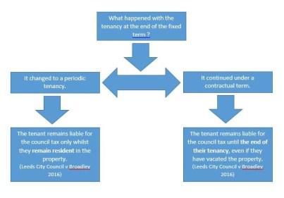 Broadley liability chart