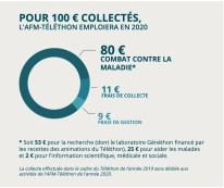 Utilisation des dons 2020 | AFMTELETHON