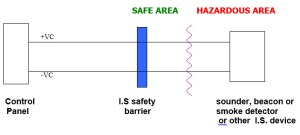 What is the difference between intrinsically safe and flameproof equipment? – LGM Products