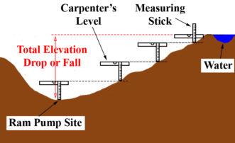 determining elevation drop to hydraulic ram pump location