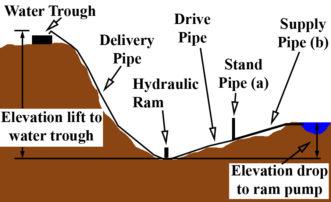 hydraulic ram pump installation