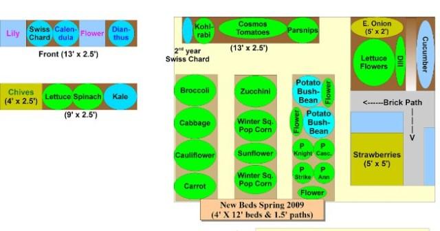 Garden schematic