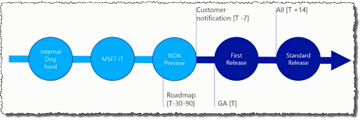 Office 365 updates process - small