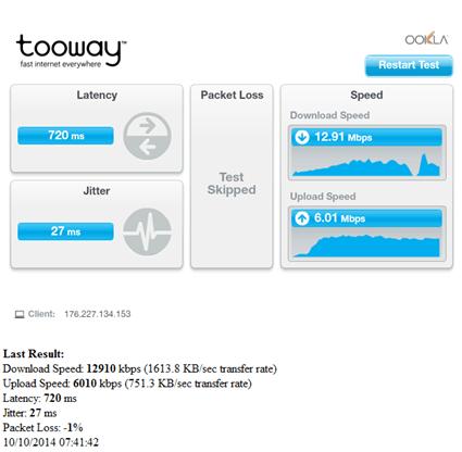 Tooway Speeds - October 2014