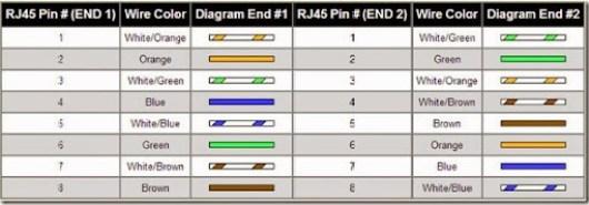 cara-memasang-kabel-utp-cross