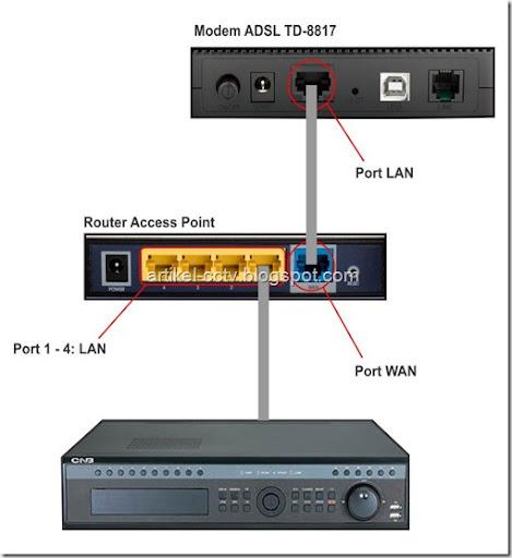 topologi standar speedy wifi dengan DVR