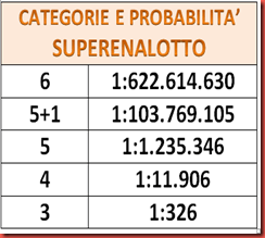 PROBABILITà SUPERENALOTTO