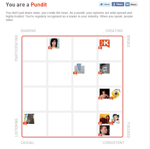 klout style