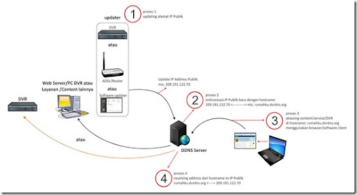 Apa itu DDNS (Dynamic Domain Name System)? – Jual CCTV