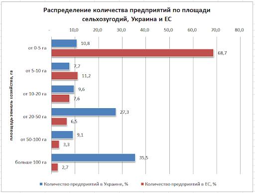 структура сельхозпредприятий Украины