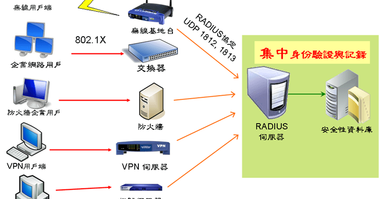 傲笑紅塵路: 架設 RADIUS 伺服器實務 (Configuring RADIUS Server)