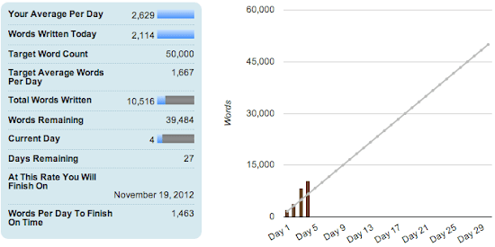 NaNoWriMo Day 4.png