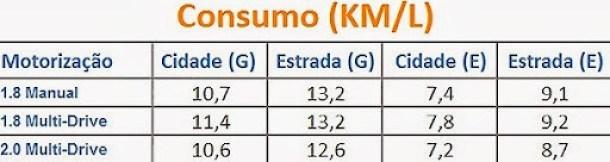 Consumo Toyota Corolla 2015