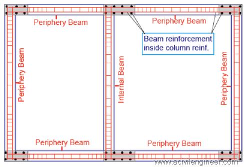 beam, reinforcement, building, construction