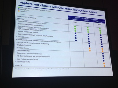VSphere with Ops Mgmt Cost Features Chart