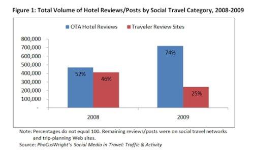 Las agencias de viajes online cada vez capturan más reviews de los usuarios