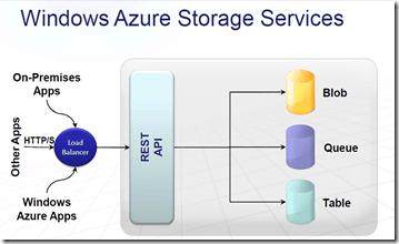 WindowsAzureStorageServices