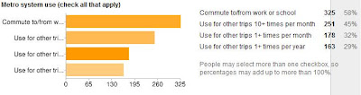 Nearly 60% of petitioners commute using Metro, 12/24/2010