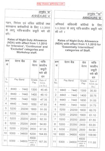 Night Duty NDA Rates enhanced From 1-1-2010