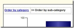 Text in Order by SubCategory report