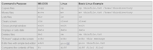 Linux RED Hat Cheat Sheets