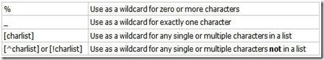 SQL_wildcards
