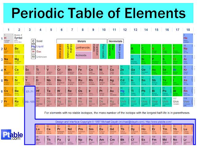 Tabel periodik unsur kimia pramno weblog karena sudah pasti sebagian besar hafal urutannya bahkan mungkin bisa menjelaskan satu persatu unsurnya wow ini dia gambar tabel periodik unsur dalam urtaz Images