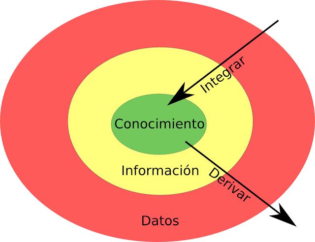 Conocimiento información y datos.