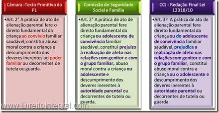 Lei 12318/2010, art. 3º. Alienação Parental e Direito Fundamental da Criança e do Adolescente à Convivência Familiar.
