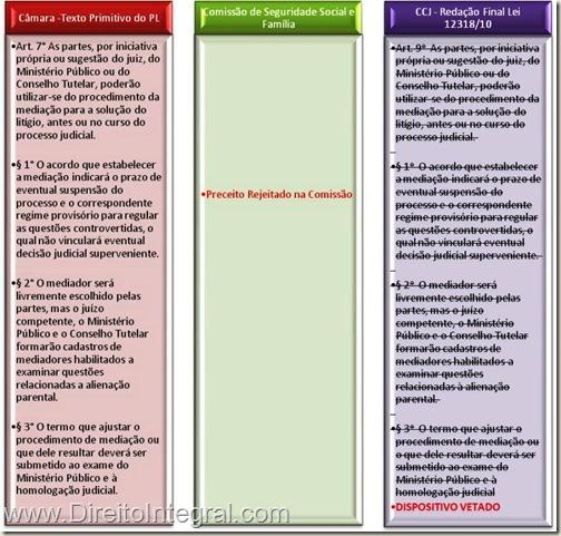 Mediação em Alienação Parental. Veto ao art. 9ª da lei 12318/2010.