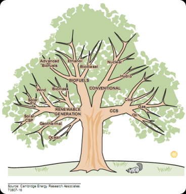 Clean Energy Tree