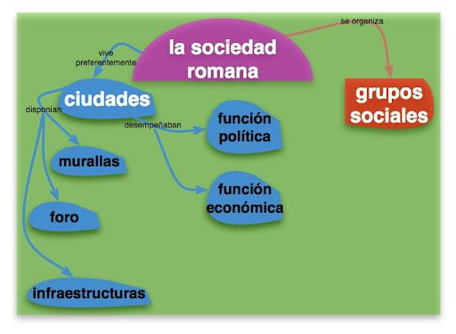 Construcción De Una Mapa Conceptual Sobre La Sociedad Romana Historia Para Comenzar