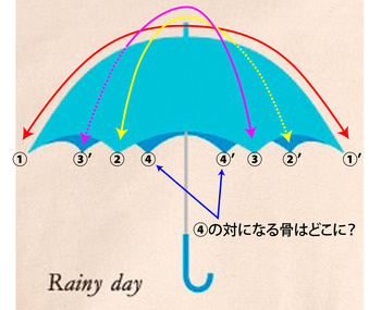 「佐野研二郎氏パクり・盗作疑惑26」トートバック傘4