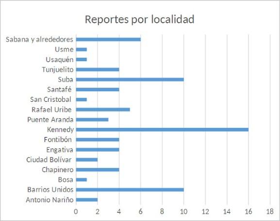 Cuadro de reportes por localidad