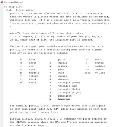 help plot in command window MATLAB