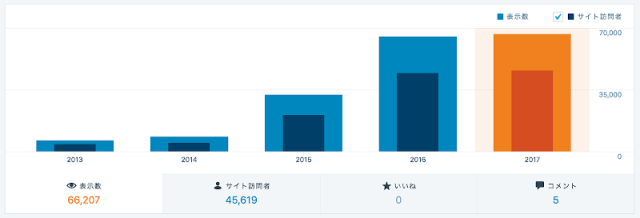 統計情報_‹_つるやほんぽ_com_—_WordPress_com.png