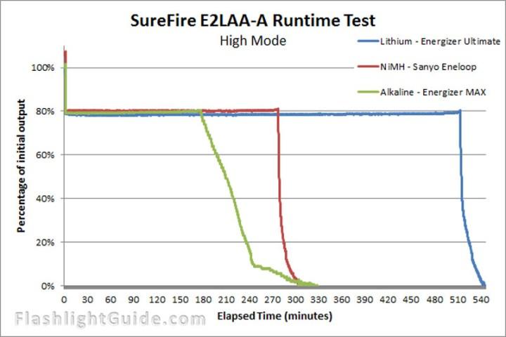 SureFire E2LAA-A Runtime