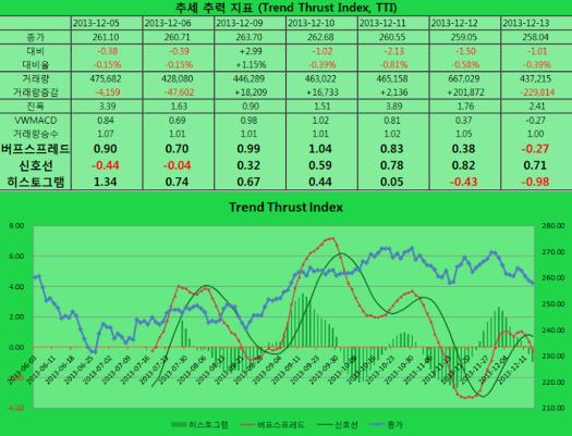 2013-12-13 TTI