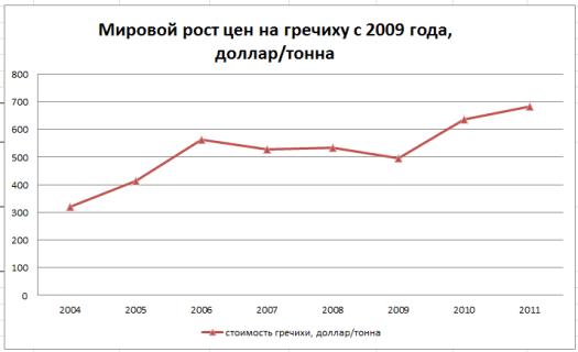 мировой рост цен на гречиху