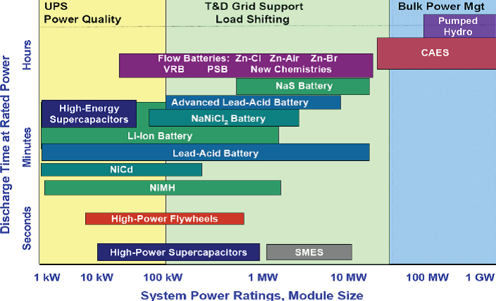 Battery Chemistries and applications-2.png