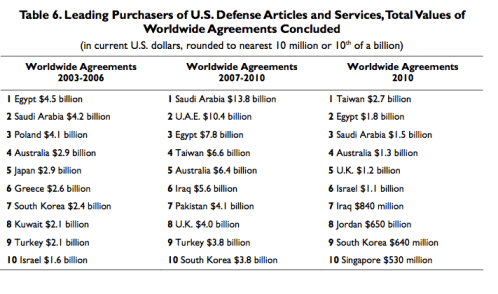 Table 6.Leading Purchasers of U.S.DefenseArticles and Services,TotalValues of Worldwide Agreements Concluded