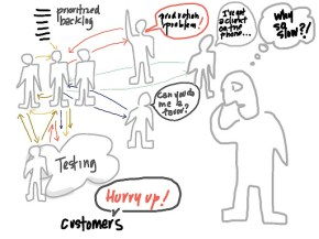 Illustration by Esther Derby showing a not very well functioning development process