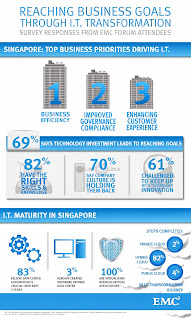 2. EMCForums2013_09102013_Singapore_Infographic_Page_2